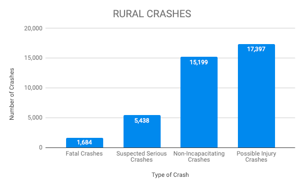 Graph of rural crashes