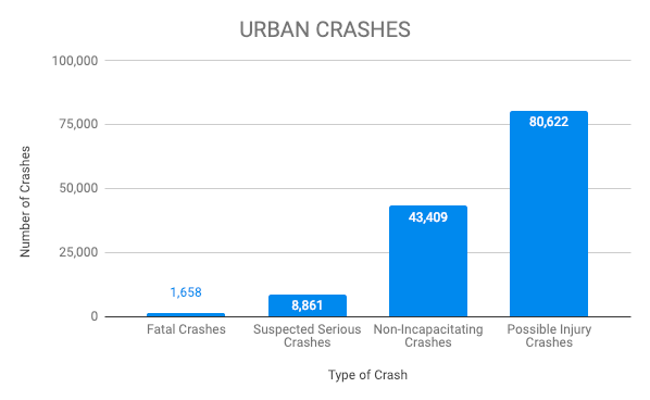 Graph of urban crashes