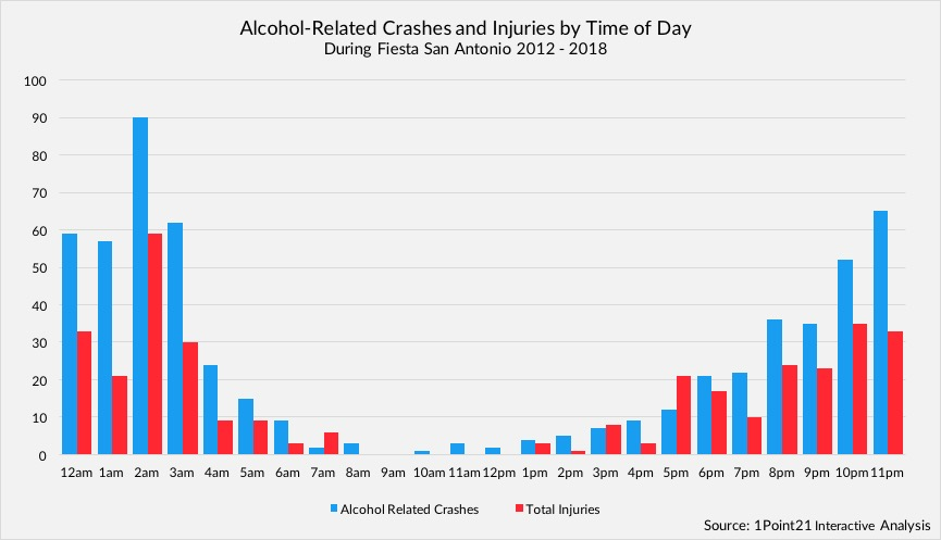 Crashes and Injuries During San Antonio Fiesta