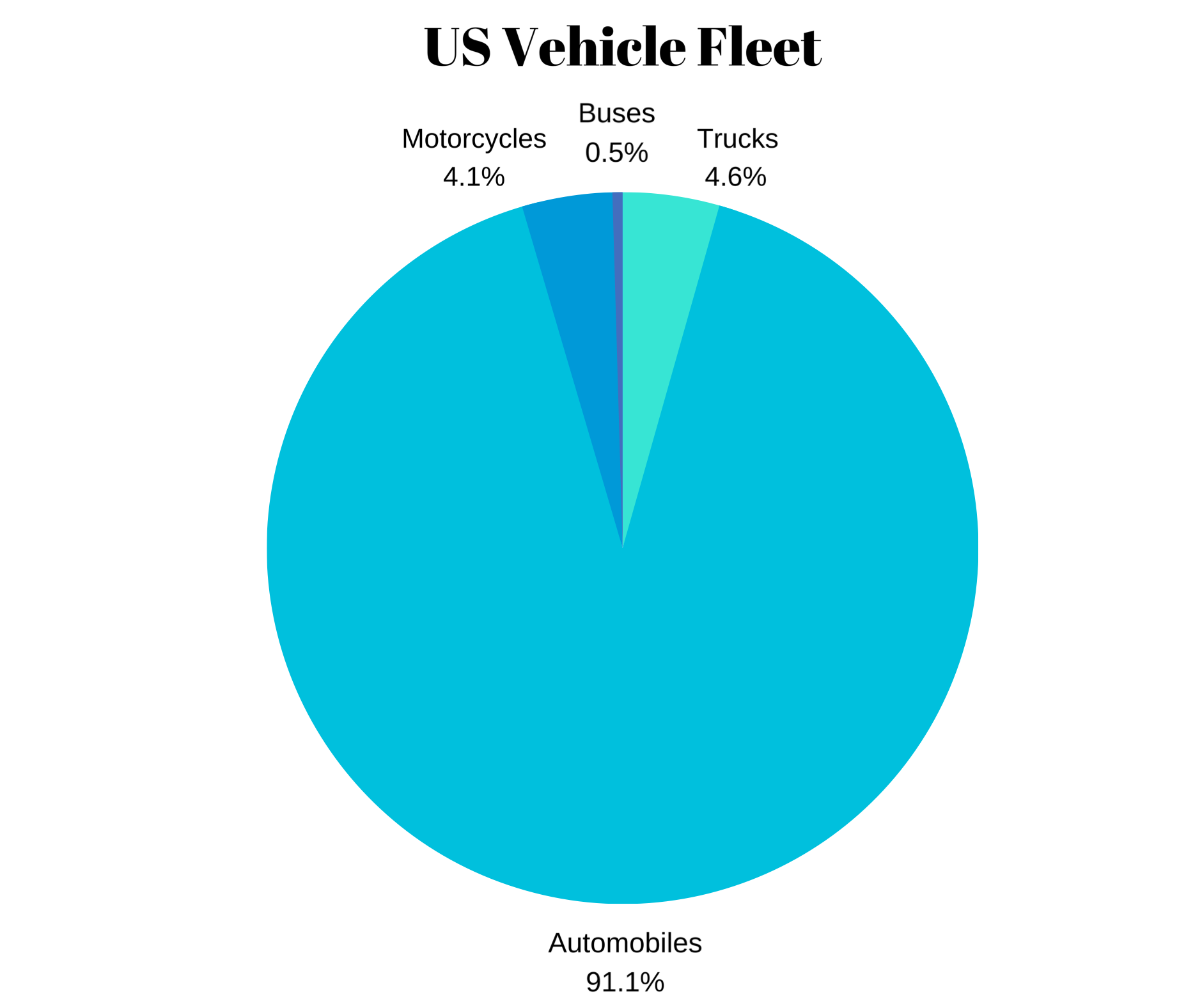 A pie chart showing percentages of types of vehicles on the road