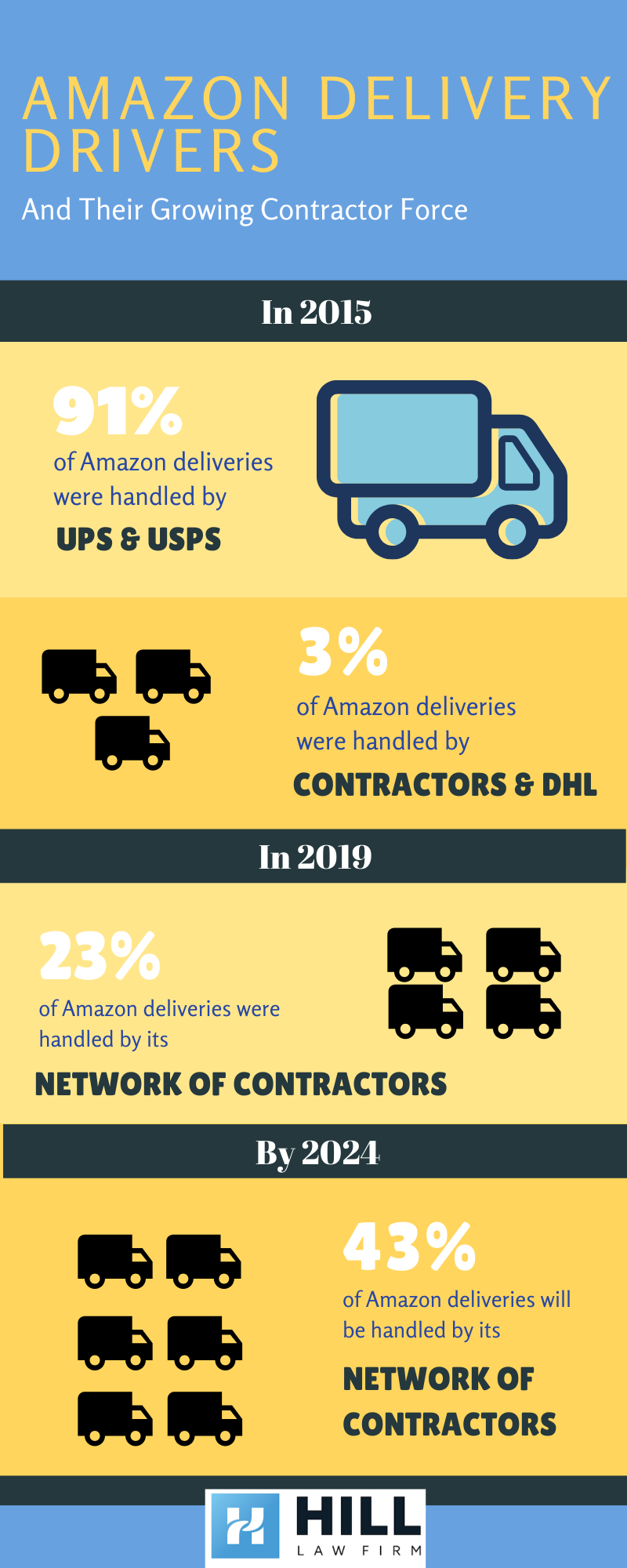 Infographic about Amazon delivery drivers