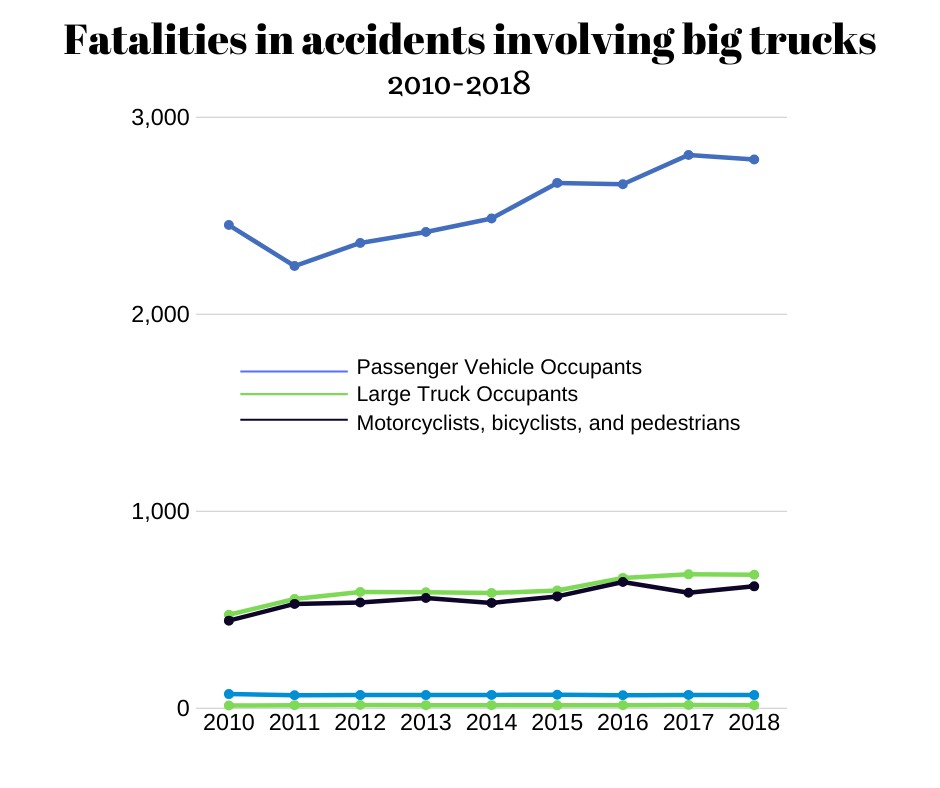 A line graph showing fatal accidents involving big trucks from 2010-2018