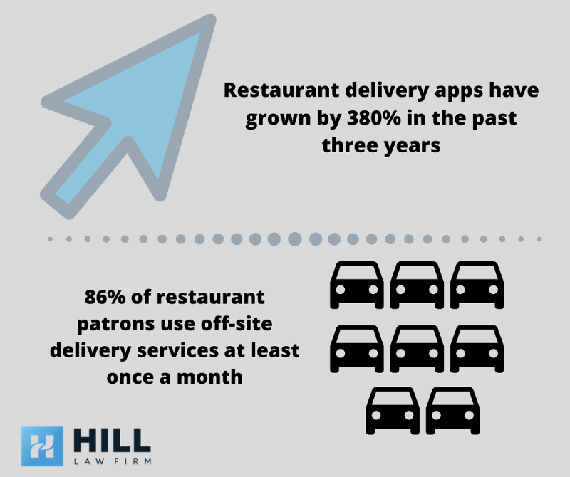 Infographic about increase in delivery apps over the years